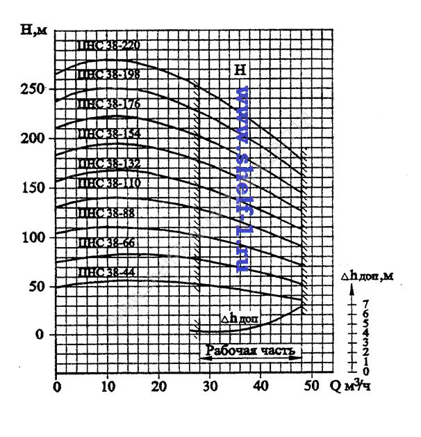 Насос ЦНС 13-350 секционный горизонтальный